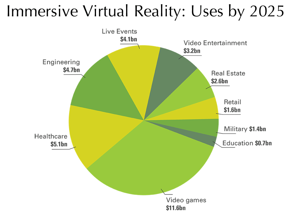virtual reality uses by 2025