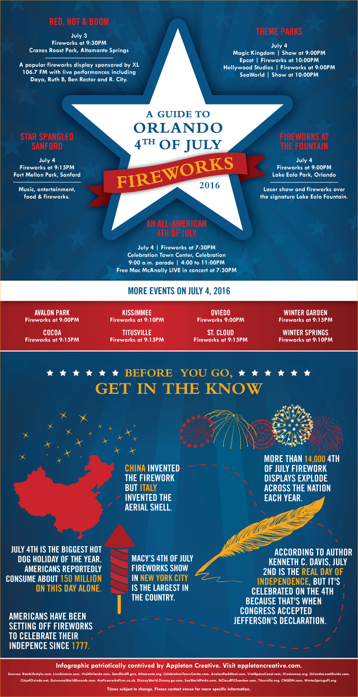 Appleton-Blog-July-4th-Infographic-2016_FINAL